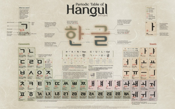 A complete overview of the Korean script Hangeul